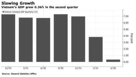 越南 2018 年 Q4 至 2020 年 Q2 季經濟成長變化圖 (圖: Bloomberg)