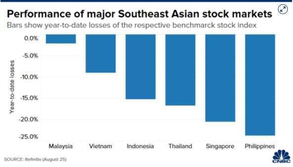 東南亞國家主要股市今年迄今表現 (圖: CNBC)