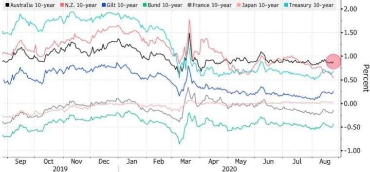 澳洲十年期公債殖利率 (黑線) 高於其他發達國家。(來源:Bloomberg)
