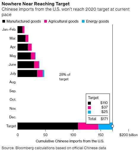 中國對美採購進度與第一階段貿易協議目標 (圖: Bloomberg)