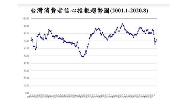 8月消費者信心指數連4月上升。(圖:台經中心提供)