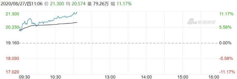 資料來源: 新浪財經, 小米股價即時走勢