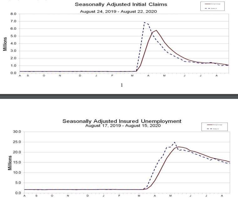 上圖為初領失業金人數走勢,下圖為續領失業金人數走勢 (圖:美國勞工部)