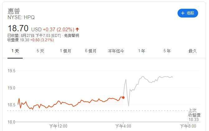 惠普股價 (圖片: Google)