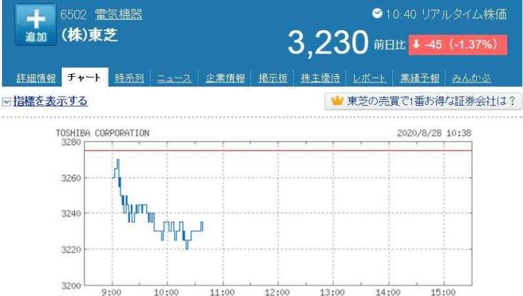 東芝股價走勢日線圖 (圖片:Yahoo Japan)