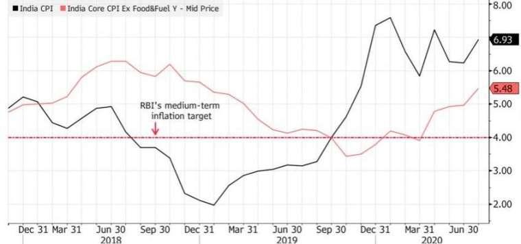 印度七月 CPI(黑線) 已來到將近 7%。(來源:Bloomberg)