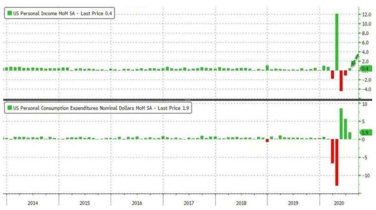 上圖為美國個人所得月增率,下圖為美國個人支出月增率 (圖:Zerohedge)