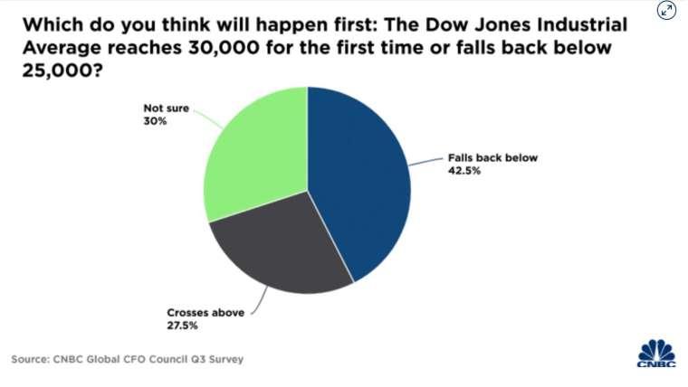 半數以上受訪 CFO 認為,在觸及歷史新高前,道瓊將先回落至 25000 點以下 (圖:CNBC)