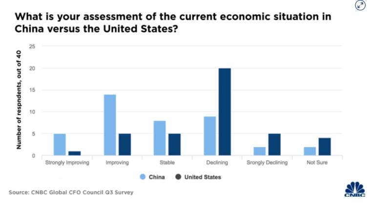 受訪 CFO 對於美、中經濟前景的看法 (圖:CNBC)