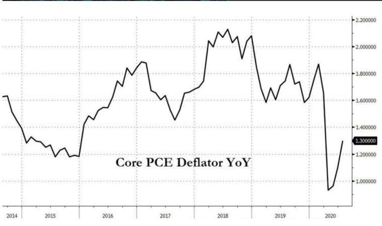 美國核心 PCE 年增率 (圖:Zerohedge)