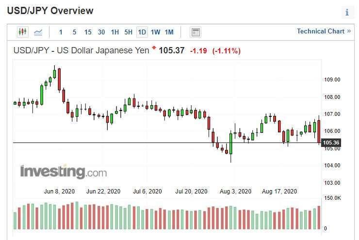 美元兌日圓走勢圖。(來源: investing.com)