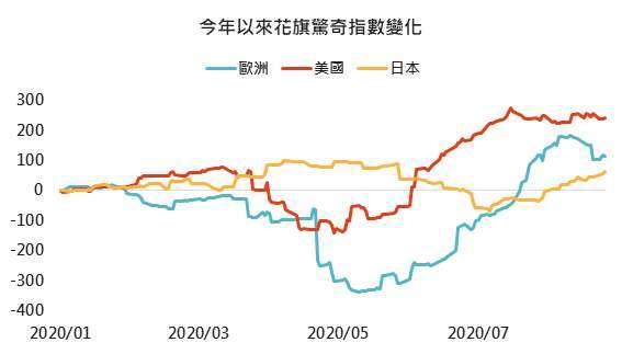 資料來源:Bloomberg,「鉅亨買基金」整理 2020/8/27。