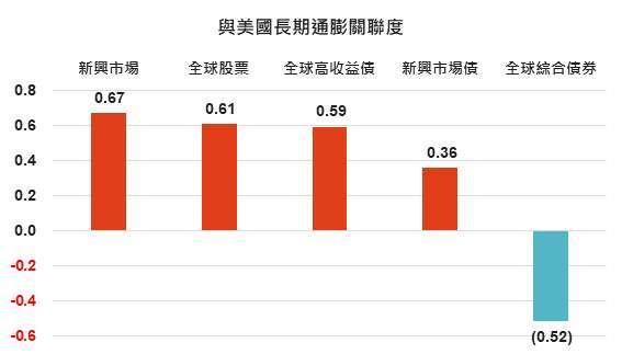 資料來源: Bloomberg,「鉅亨買基金」整理,2020/8/27,右圖為上次美國 10 年期平衡通膨率由 1% 升至 2.5% 的期間,資料期間為 2009/2/28 – 2011/3/31,績效以美元計算。