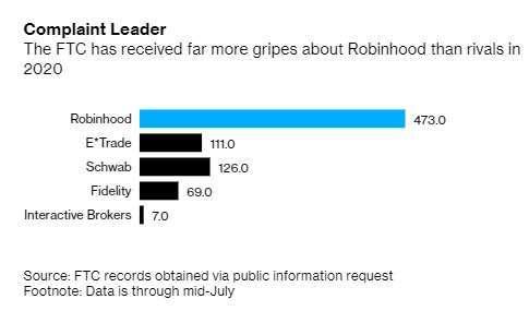 美國投資人對各家線上券商的投訴件數。來源:Bloomberg
