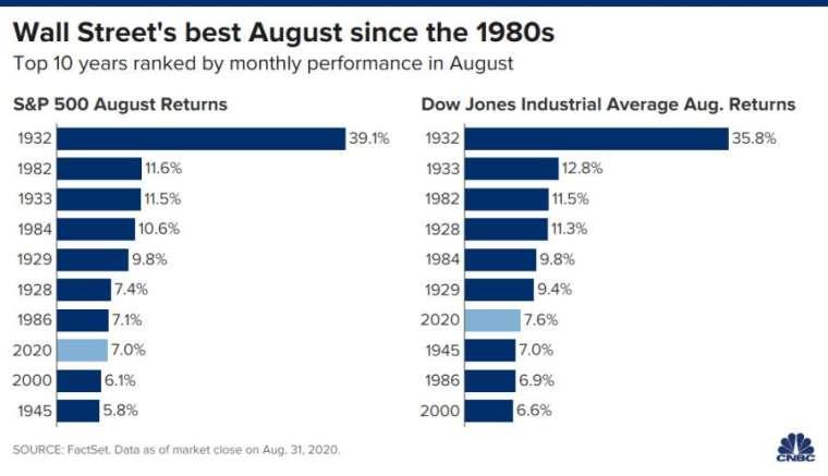 美股歷年 8 月表現,依績效排序,左為 S&P 500,右為道瓊。來源:CNBC