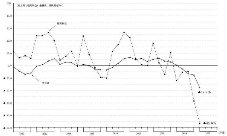 日本企業 (不含金融保險業) 營收及經常利益走勢圖 (圖片來源:日本財務省)