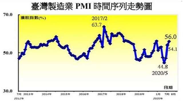 台灣 8 月製造業採購經理人指數 (PMI) 呈現連續 2 個月擴張。(圖:中經院提供)