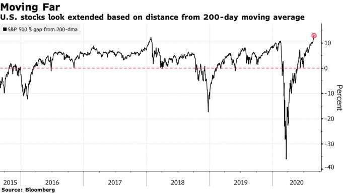 美股水平大幅高於 200 日均線 (圖片:彭博社)