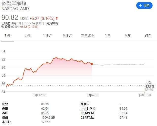 AMD 股價 (圖表取自 Google)
