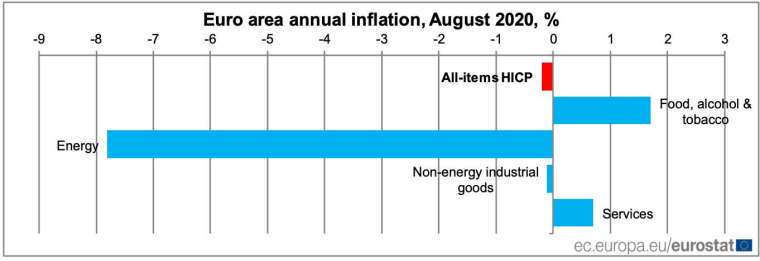(圖:Eurostat)