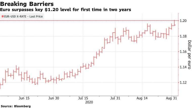 歐元匯率走勢。來源:Bloomberg