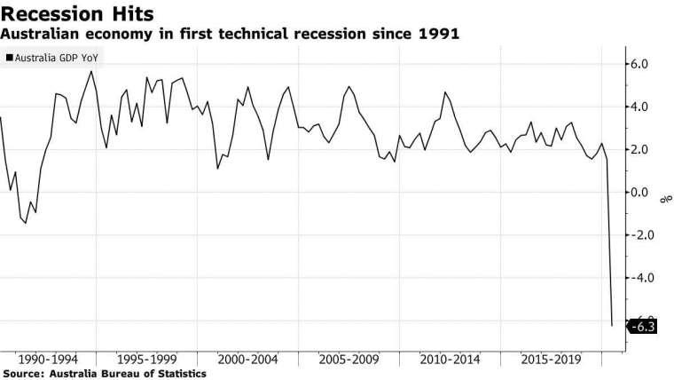 澳洲GDP變動幅度。來源:Bloomberg