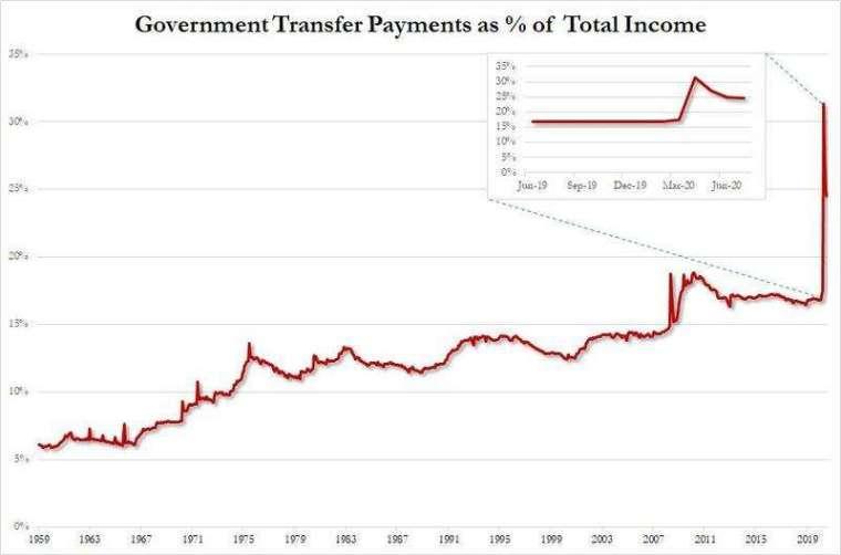 政府支出占個人收入比重 (圖表取自 Zero Hedge)
