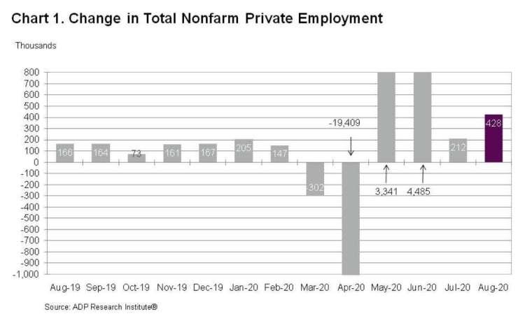 美國 8 月小非農新增就業 42.8 萬人 高於修訂後前值 21.2 萬人 (圖:ADP)