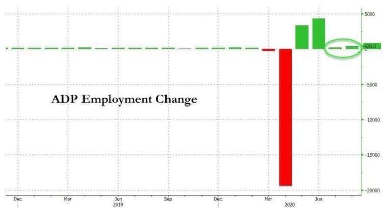 美國 8 月 ADP 新增就業僅 43 萬人,遠低於市場預期 (圖:Zerohedge)