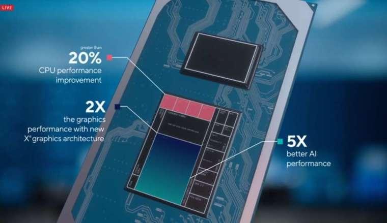 英特爾正式發表第 11 代 Core-i 處理器(圖片:翻攝 Intel Newsroom)