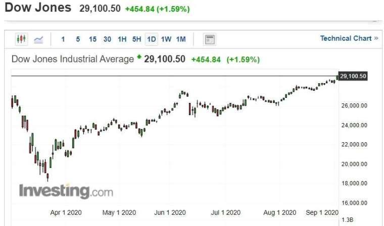 美股道瓊指數上漲 454.84 點,或 1.59%,收 29,100.50 點。(圖片:investing)