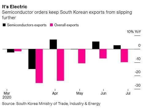 南韓半導體出口 (黑) 和整體出口 (紅) 變動。來源:Bloomberg