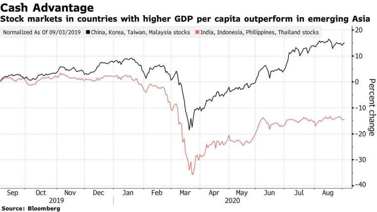 新興亞洲國家的股市呈現 K 型復甦,黑色為台韓中馬,紅色為泰菲和雙印。來源:Bloomberg