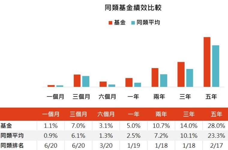 資料來源:Bloomberg,「鉅亨買基金」整理,績效以美元計算,資料截止 2020/8/31,同類基金指的是晨星美元高收益債券類別台灣核備可銷售之主級別基金。此資料僅為歷史數據模擬回測,不為未來投資獲利之保證,在不同指數走勢、比重與期間下,可能得到不同數據結果。