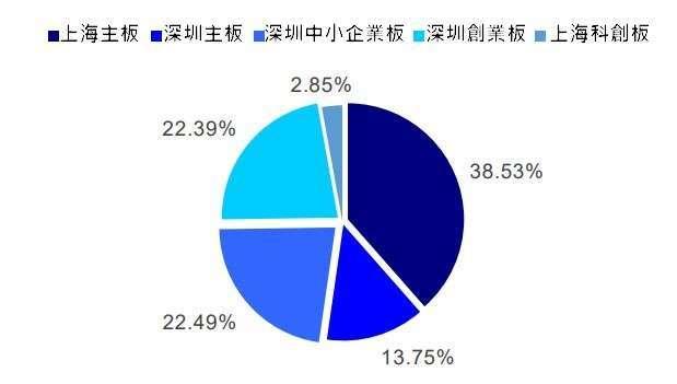 (資料來源: wind) 基金持股在各板的市值分配比重