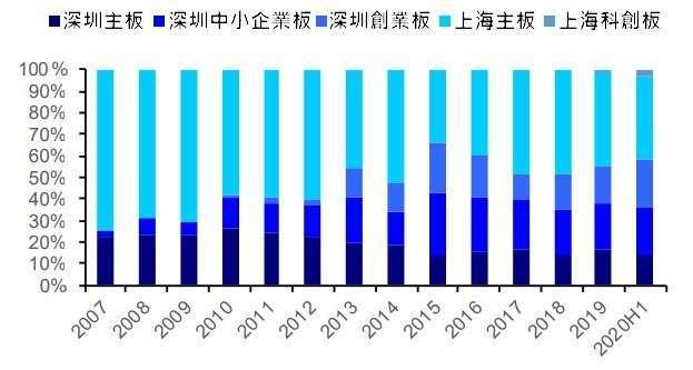 (資料來源: wind) 基金在中國各板間資金配置歷史分佈情況