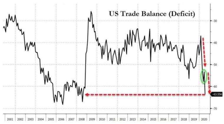 美國7月貿易赤字擴大至12年新高 (圖:Zerohedge)