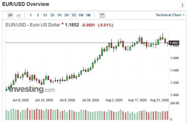 歐元兌美元日線圖。(來源: investing.com)
