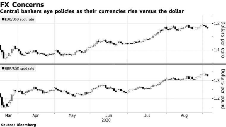 歐元 (上圖) 和英鎊 (下圖) 兌美元匯率走勢。來源:Bloomberg