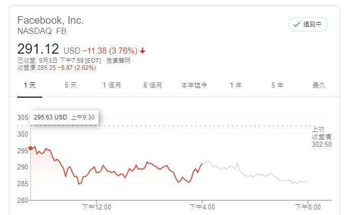臉書股價 (圖片: GOOGLE)