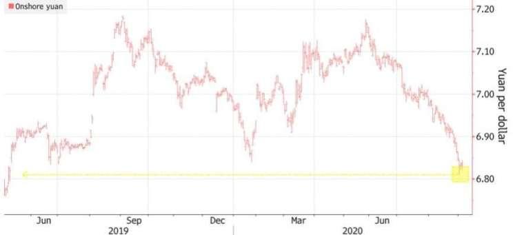 在岸人民幣兌美元來到一年多的高點。(來源:Bloomberg)