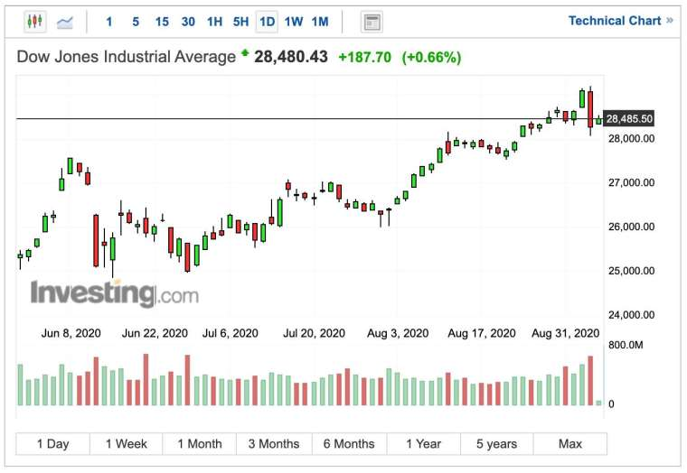(圖:Investing.com)
