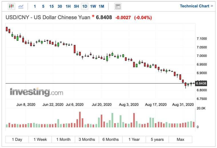 人民幣對美元匯率日線圖 (圖:Investing.com)