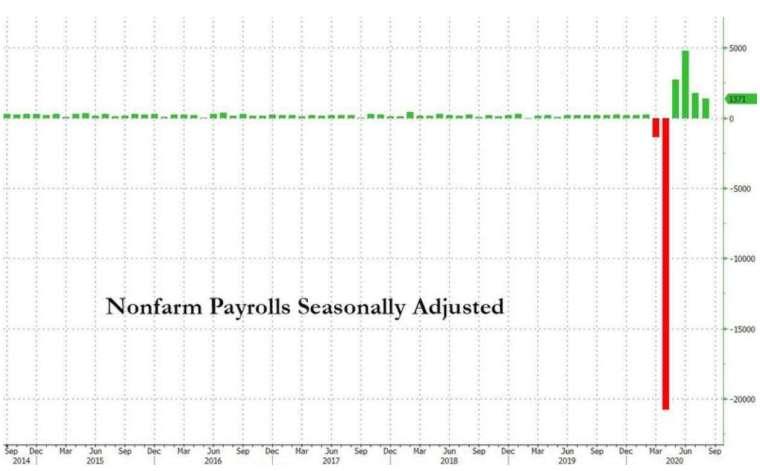 美國 8 月非農新增就業人數略微放緩,至 137 萬人 (圖:Zerohedge)