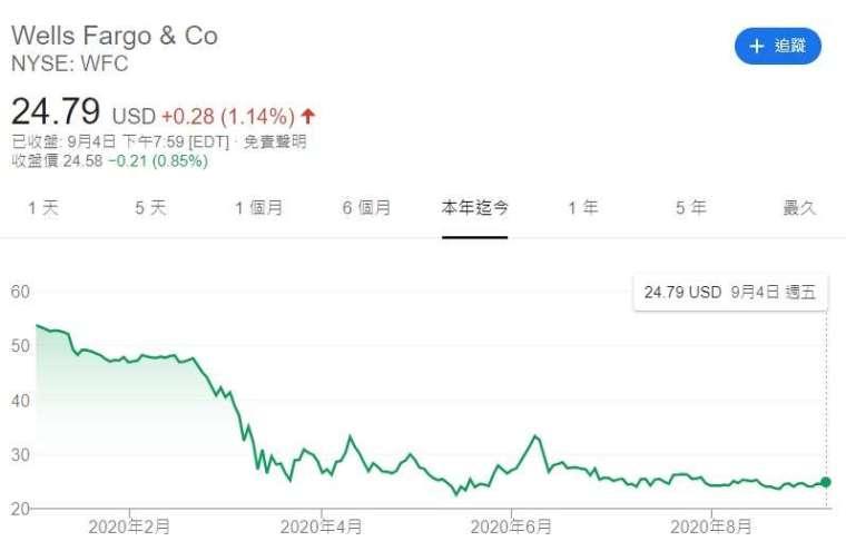 富國銀行今年來股價走勢。來源:Google