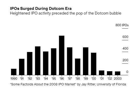 美國網路泡沫時代的 IPO 件數。來源:Bloomberg