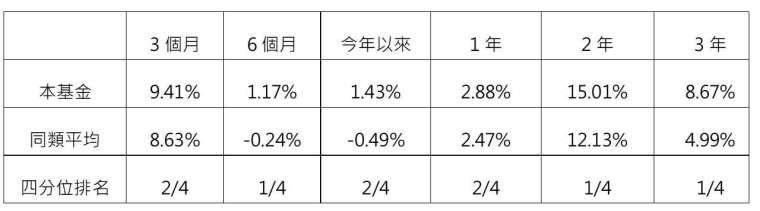 資料來源:Lipper,美元計價,X 股級別,資料日期:2020/8/31。同類平均係依 Lipper Global 新興市場環球債券_強勢貨幣分類。本基金係指 NN (L) 新興市場債券基金 (本基金有相當比重投資於非投資等級之高風險債券且配息來源可能為本金)。