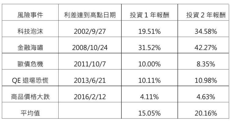 資料來源:Bloomberg、NN投資夥伴,美元計價。新興市場美元主權債採用摩根大通新興市場強勢貨幣主權債指數。投資人無法直接投資指數,本資料僅為市場歷史數值統計概況說明,非基金績效表現之預測。資料時間:2020/8/14 。
