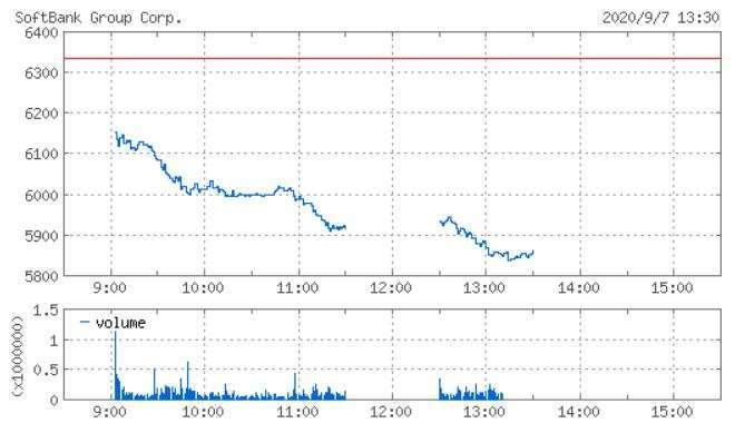 軟銀集團股價走勢日線圖 (圖片來源:Yahoo Japan)