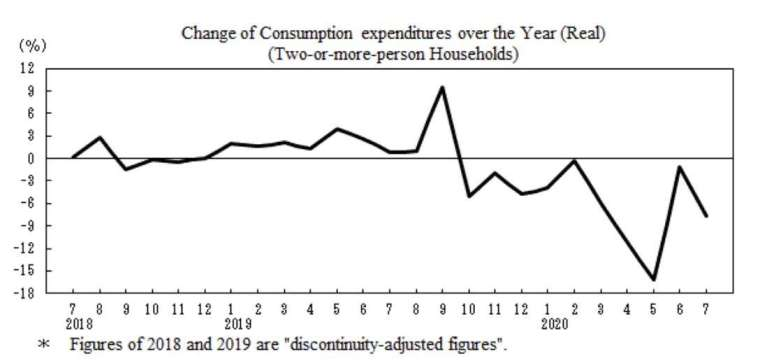 日本消費支出走勢圖 (圖片來源:日本總務省)